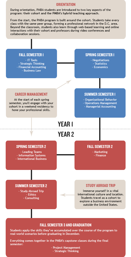 Kogod Professional MBA Curriculum road map