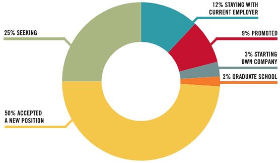 MSF outcomes data