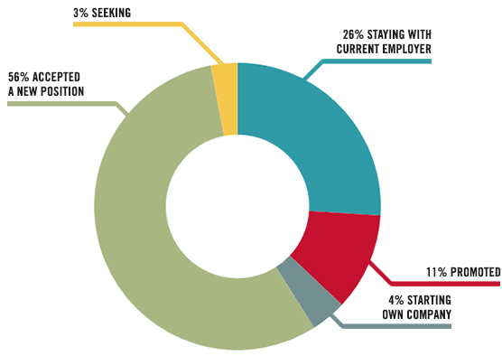 MSRE outcomes data